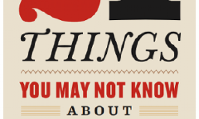 21 things about Indian Act